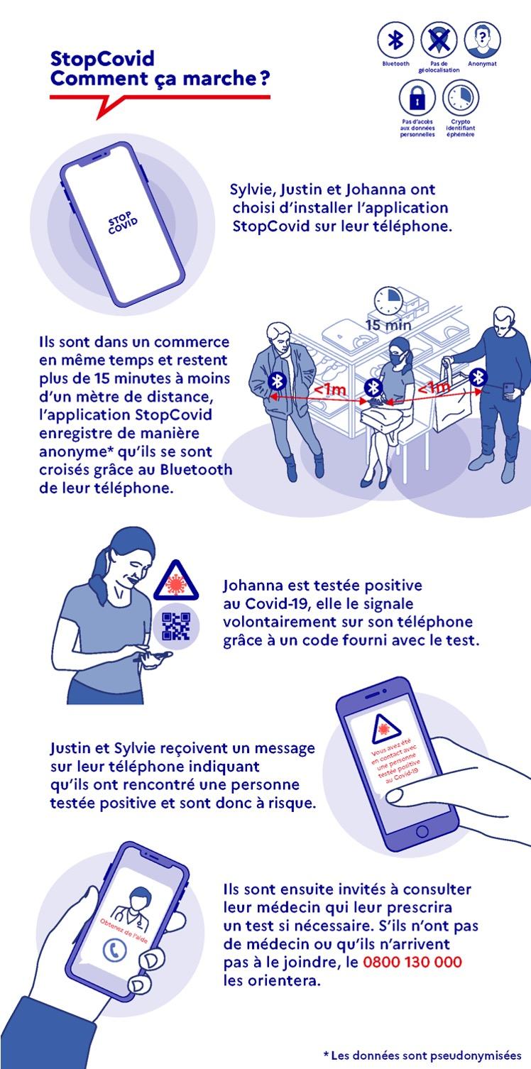 Épidémie/pandémie de Coronavirus/Covid 19 [Tome 3] - Page 10 Infographie_comment_ca_marche