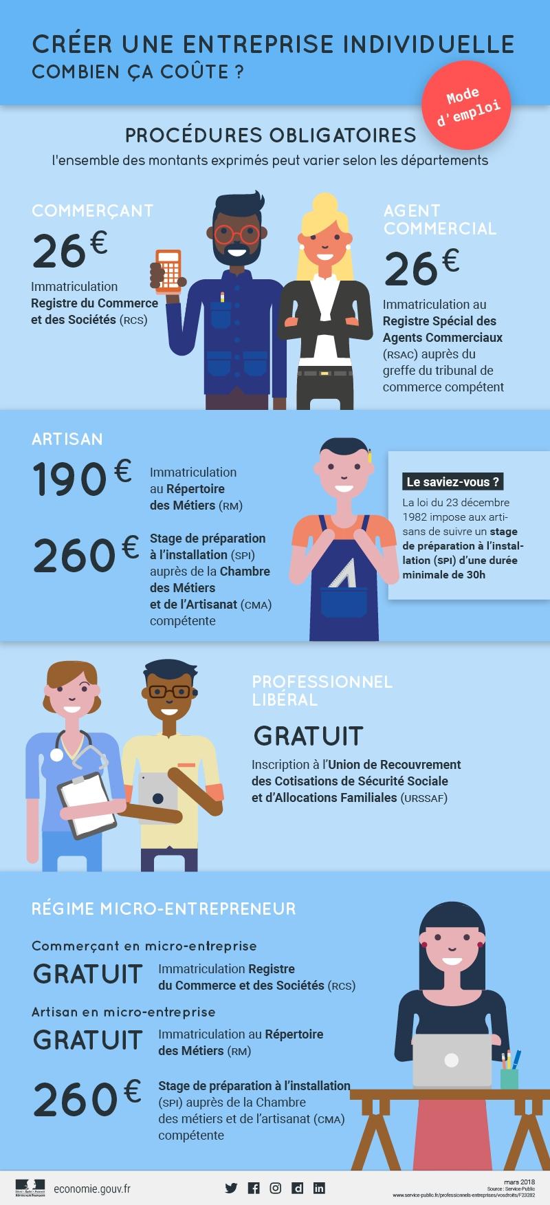 Infographie] Créer une entreprise individuelle, combien ça coûte ...