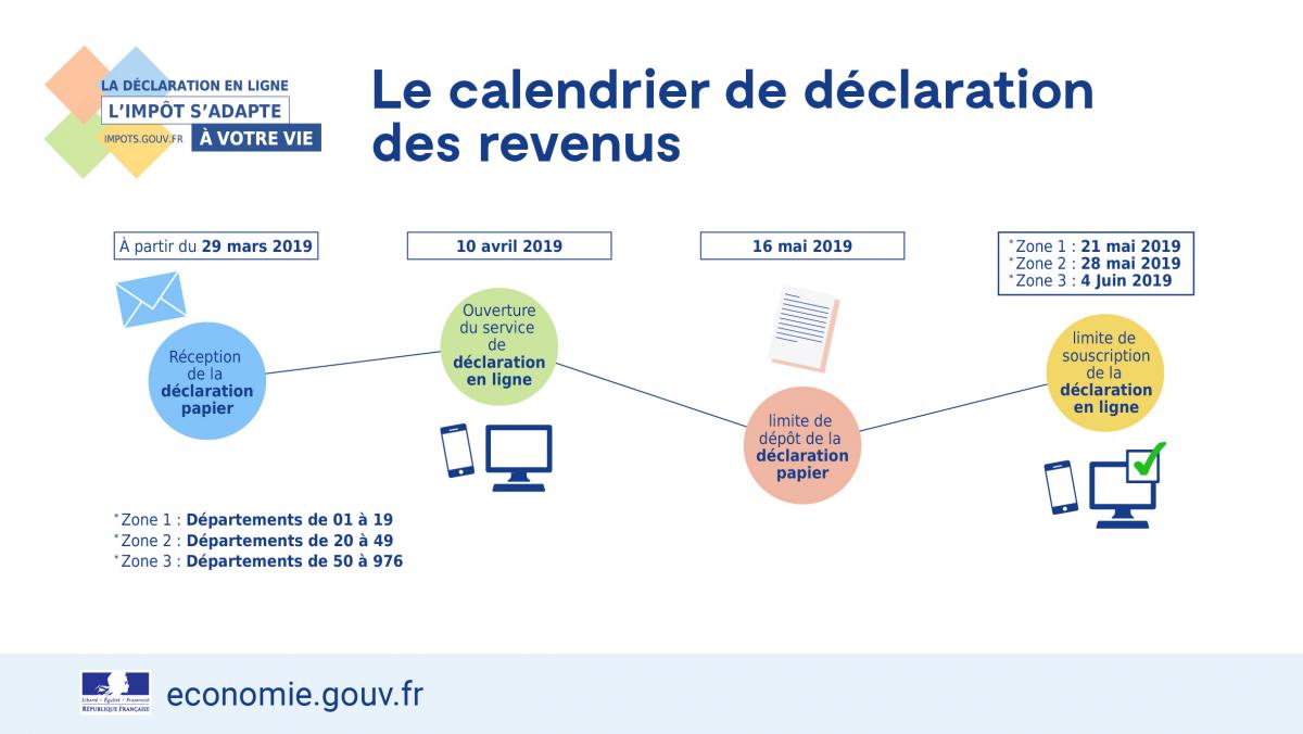 Impot Sur Le Revenu Dates Limites De La Declaration En 2019 Le