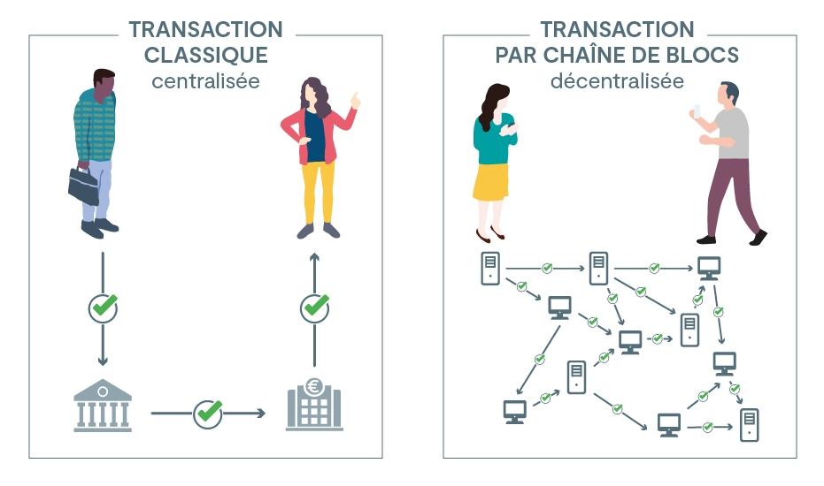 Qu'est-ce que la blockchain ? | economie.gouv.fr