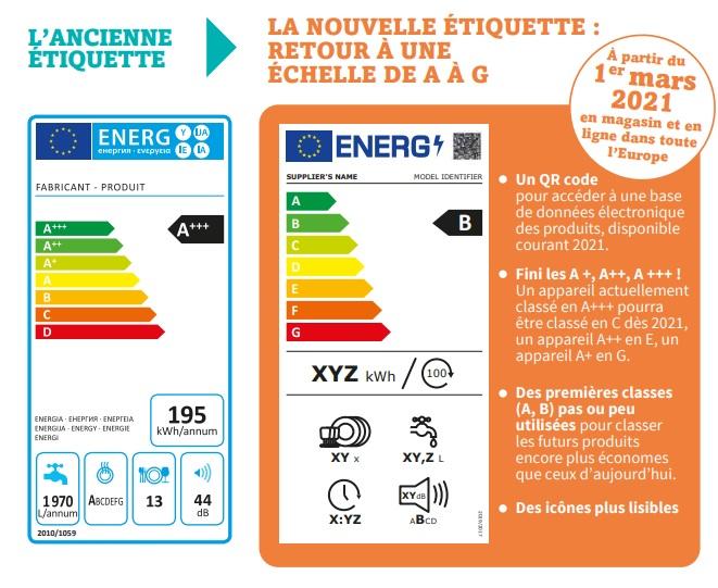 Evolution de l'étiquette énergie