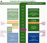 Calendrier Budgetaire.Presentation Du Projet De Loi De Finances Pour 2012 Plf