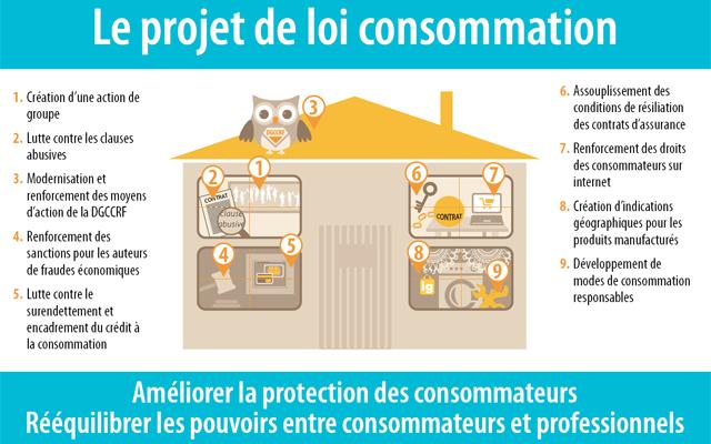 projet de loi consommation pour r quilibrer les pouvoirs le portail des minist res. Black Bedroom Furniture Sets. Home Design Ideas