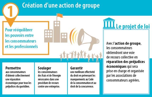 Explication de l'action de groupe