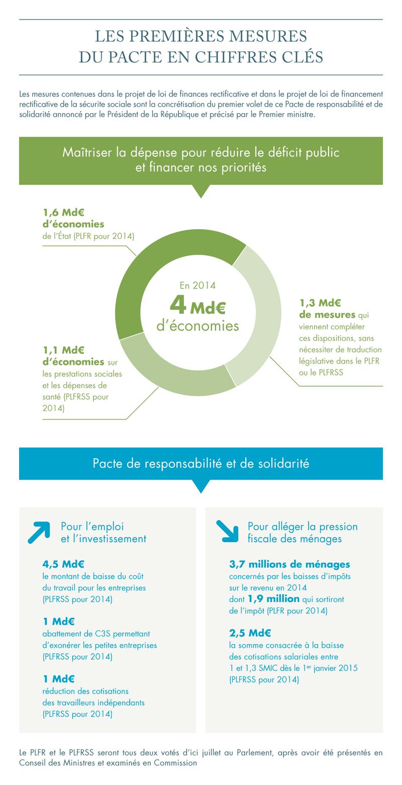 Projet De Loi De Finances Rectificative Pour 2014 La Mise