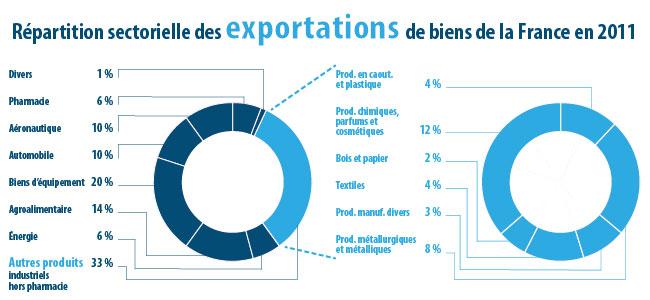Bilan du commerce ext rieur pour l 39 ann e 2011 le portail for Commerce exterieur gouv fr