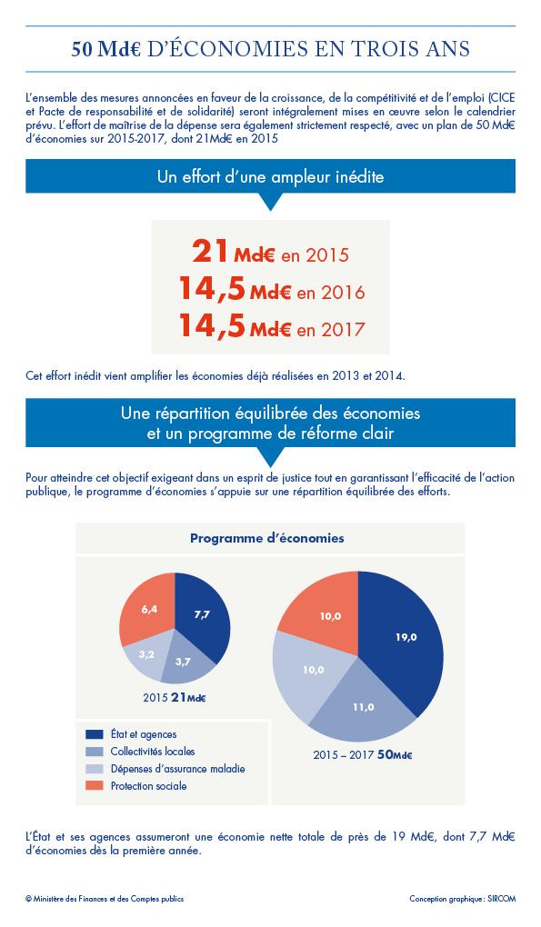 Pr sentation du projet de loi de finances pour 2015 le for Aide de l etat pour renovation