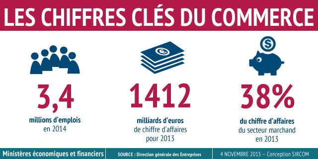 2015Le Portail Chiffres Ministères Commerce Les Clés En Du Des H2IEWD9Y