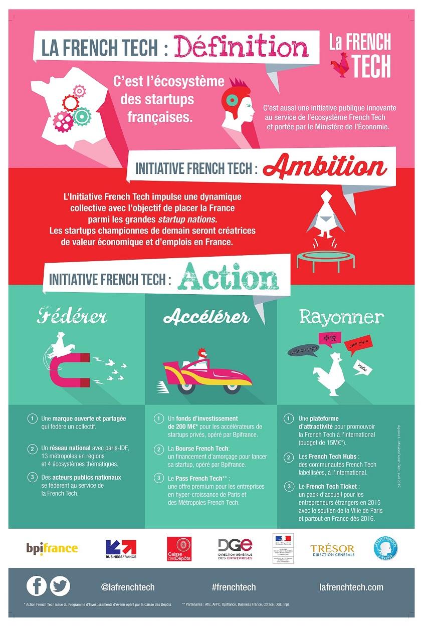 La Frenchtech : définition, ambition, action