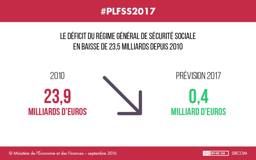 La loi de financement de la s curit sociale pour 2017 - Plafonds securite sociale depuis 1980 ...