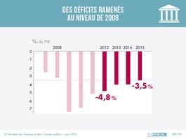 http://www.economie.gouv.fr/files/files/Actus2016/infographies/265info-croissance-v3-1603252.png
