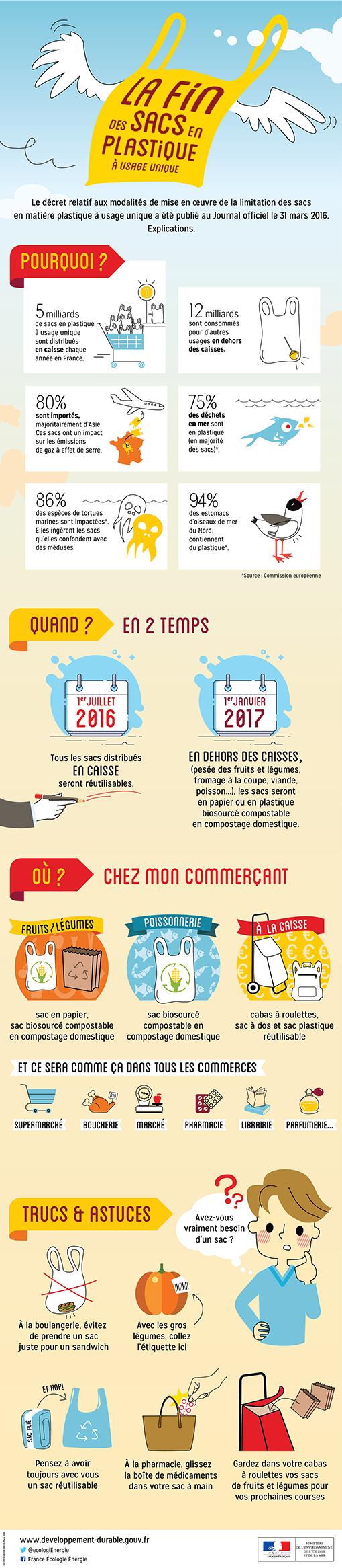 Interdiction Des Sacs Plastiques En 2016 : Les sacs plastiques distribu?s en caisse interdits ?