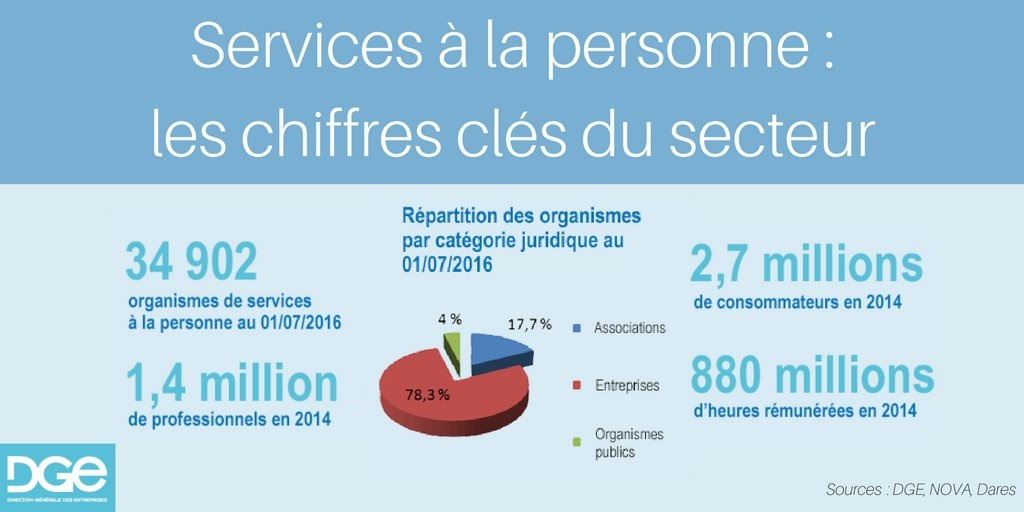 Les chiffres cl s des services la personne le portail for Services aux entreprises qui marchent
