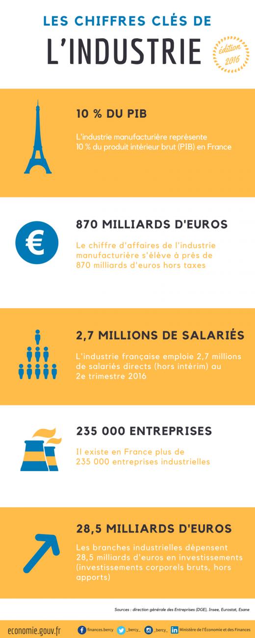 Les chiffres clés de l'industrie - Edition 2016