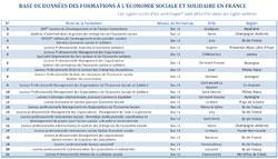 Répertoire des formations à l'ESS