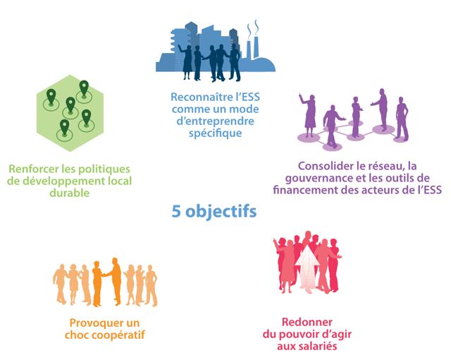 Les cinq objectifs de la loi Economie sociale et solidaire