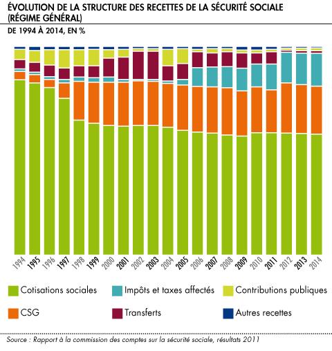 Facileco les comptes de la s curit sociale le portail - Plafond mensuel de la securite sociale 2014 ...