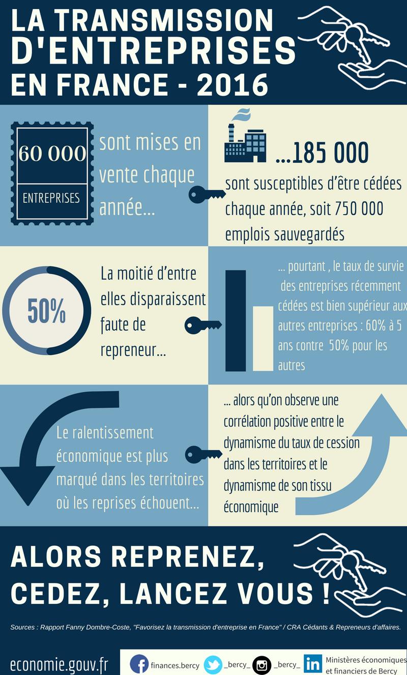 Les chiffres de la transmission d 39 entreprises en france for Quelle entreprise creer en 2016