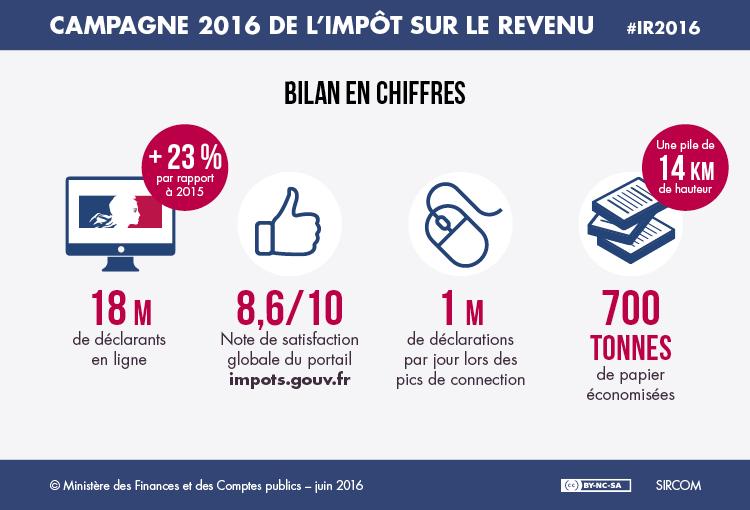 Campagne 2016 D Impot Sur Le Revenu 23 De Declarants En Ligne