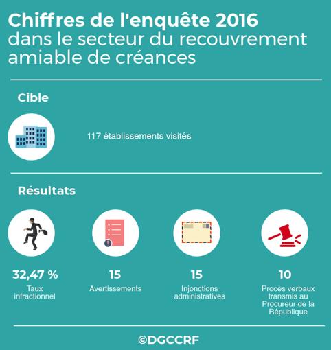 Chiffres de l'enquête 2016 - secteur du recouvrement amiable de créances