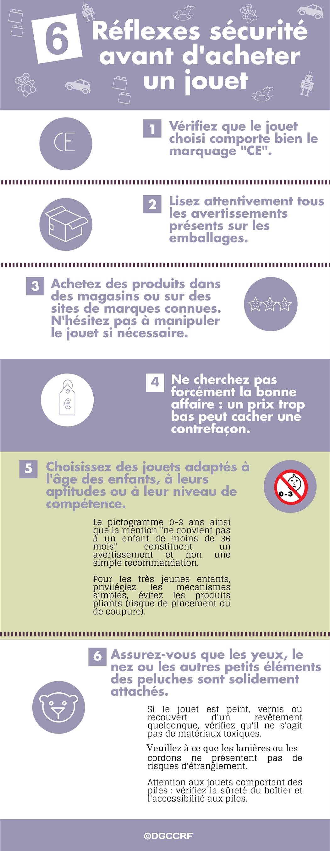 Infographie 6 réflexes sécurité avant d'acheter un jouet pour son enfant