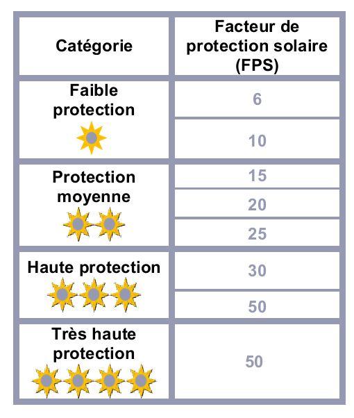 dgccrf produits de protection solaire optez pour un produit s r et efficace le portail. Black Bedroom Furniture Sets. Home Design Ideas