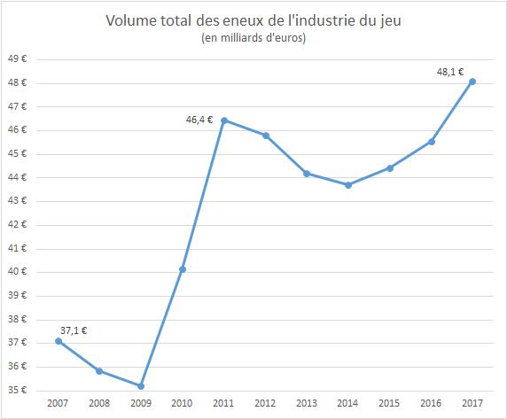 Evolution Du Chiffre D Affaires De L Industrie Du Jeu Sur La