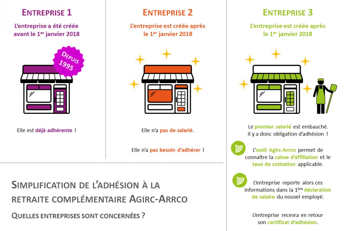 Simplification D Adhesion A La Caisse Agirc Arrco Le Portail Des