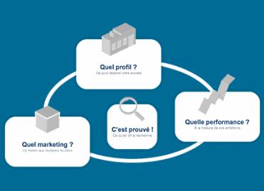 Une nouvelle plateforme pour permettre aux PME de mieux appréhender le marketing